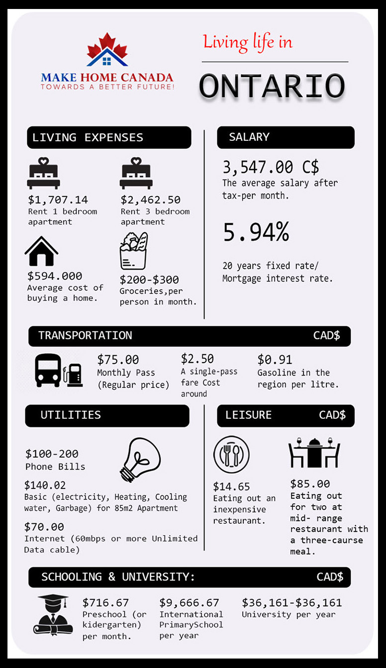 Cost of living in Ontario