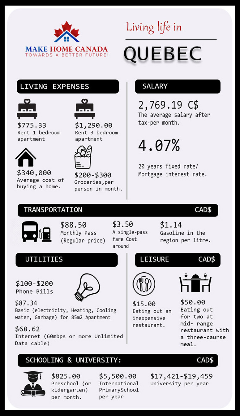 Cost of living in Quebec