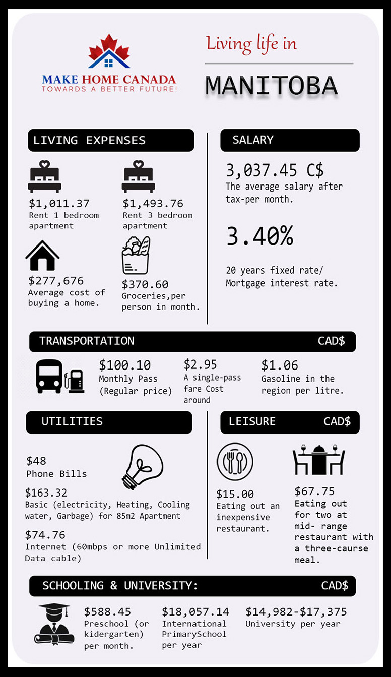 Cost of living in Manitoba