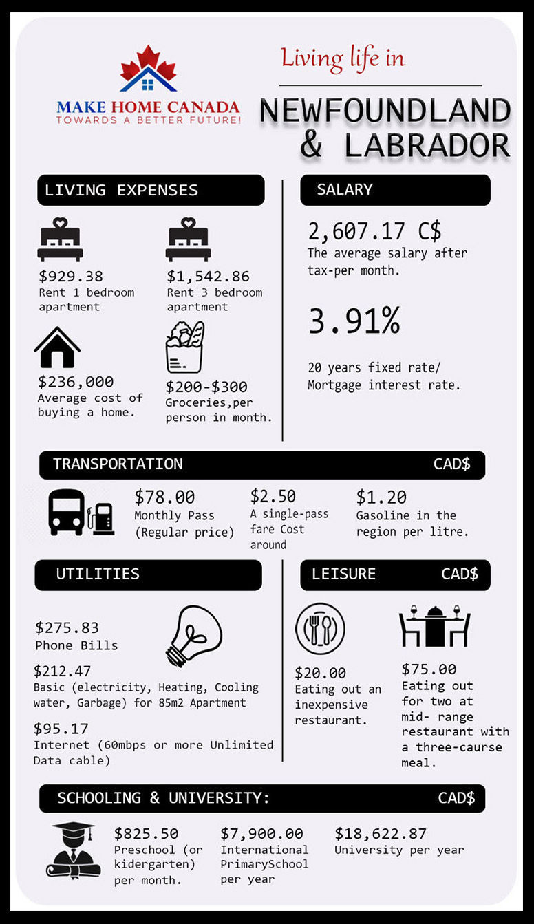 Cost of living in Newfoundland & Labrador